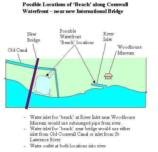 Letter to the Editor – Harry Valentine on Where to put a Beach in Cornwall Ontario – July 23, 2012