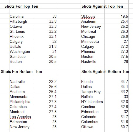 NHL – Shooting More on Goal Equals More Wins – Especially in a Short Season – February 1, 2013