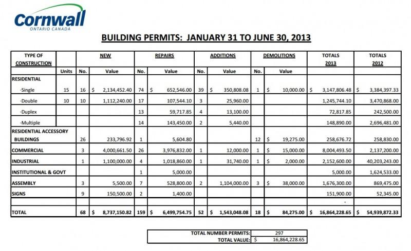 2013 Cornwall June Building fees