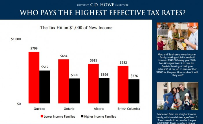 C.D. Howe Institute: Working Families Face High Tax Hurdles on Extra Income: C.D. Howe Institute