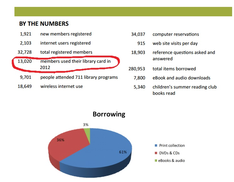 library numbers 2012 b