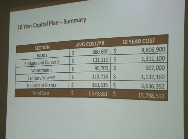 Asset Management Plan 11Dec13