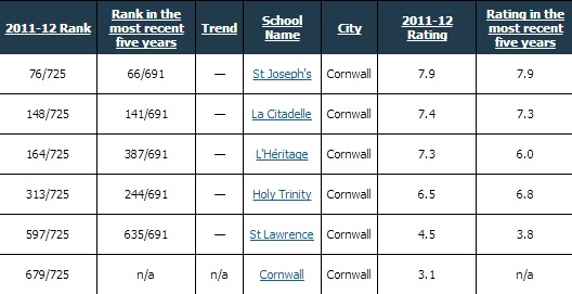 Cornwall Ontario Secondary Students Raise the Bar in Fraser Institute Rankings!