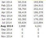 cfn numbers to Aug 1 2014