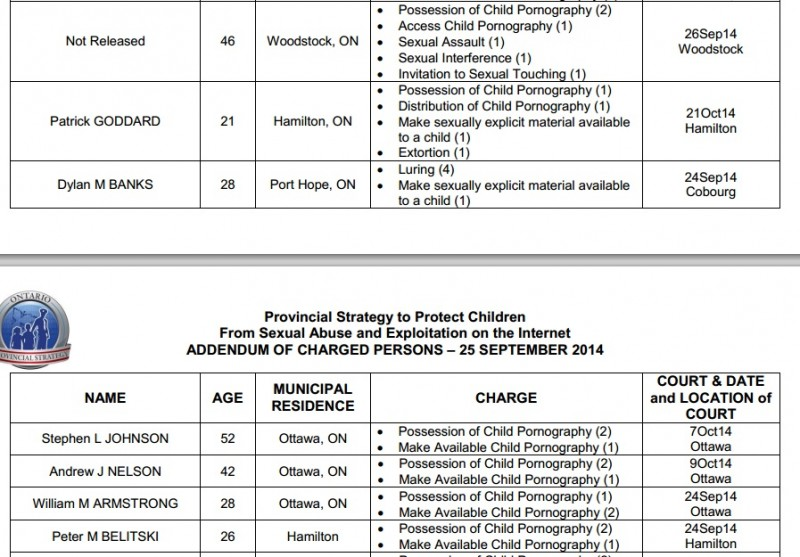 OPP list of charged Sept 25 2014 b