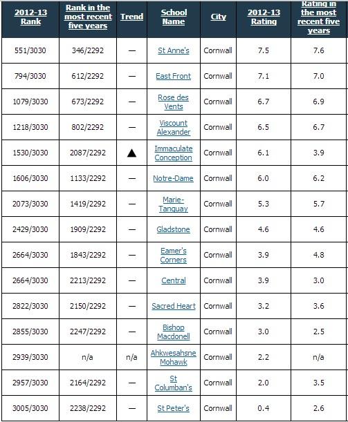 2012-Cornwall-Elementary-Schools-FRASIER