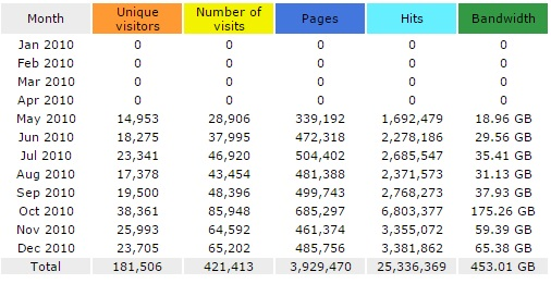 CFN June 2010 numbers