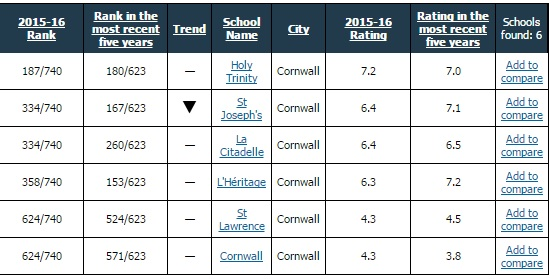 St. Jo's & L'Heritage Head Drop in Fraser Sec School Rankings in Cornwall FEB 23, 2017