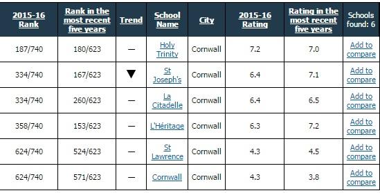 St. Jo's & L'Heritage Head Drop in Fraser Sec School Rankings in Cornwall FEB 23, 2017