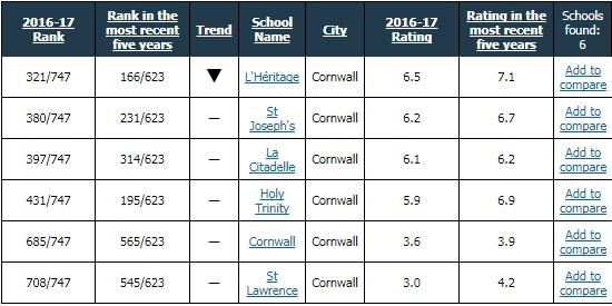 UCDSB & CDSBEO Failing as Cornwall High School Ratings Plummet 021818