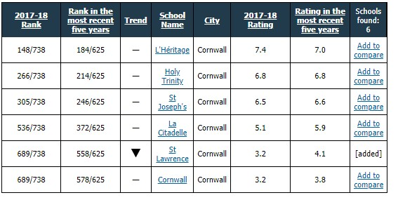 UCDSB Secondary Schools Literacy Under 50% in Cornwall FRASER Inst. Rankings for 2017/18 050619