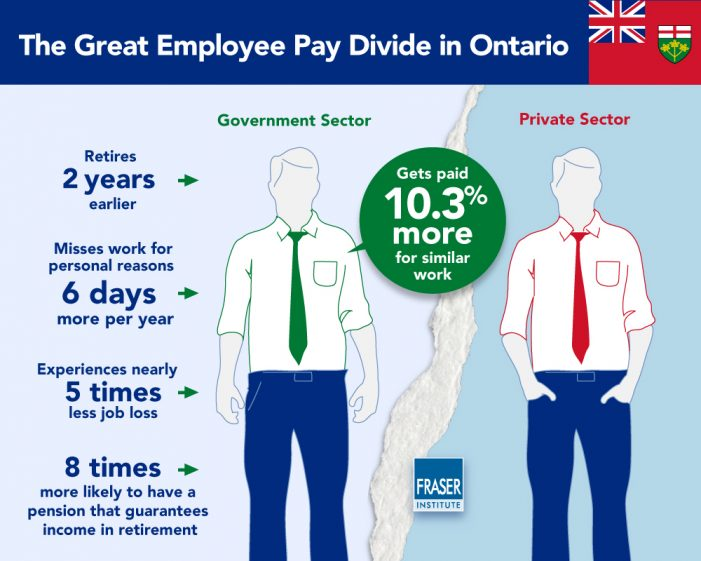 Fraser Institute: ON Gov't Workers Paid Over 10% More Than Private Sector Workers. 112819 #ONPOLI