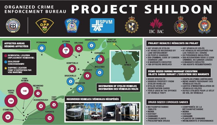 PROJECT SHILDON Leads to 350 Charges STOLEN VEHICLES & Drugs #OPP 121719